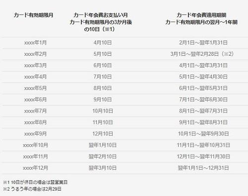 年会費引き落とし月【ペルソナカード】