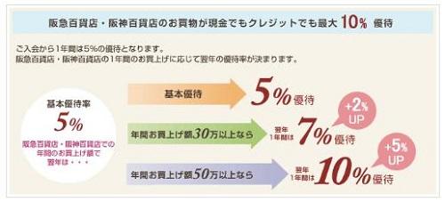 阪急百貨店・阪神百貨店の優待率【ペルソナカード】
